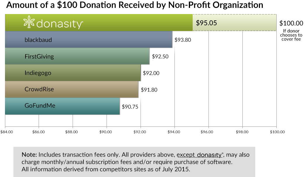 bar graph compares donasity with other funding sites
